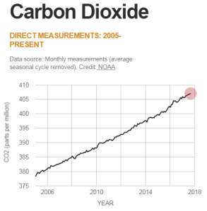 Carbon In Atmo