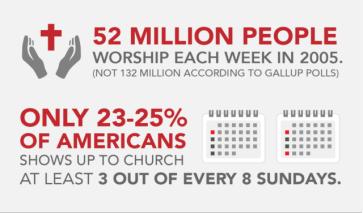 ChurchAttendance_chart1-01-640x376