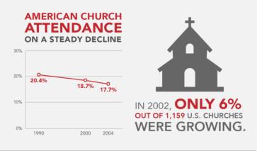 ChurchAttendance_chart2-01-640x376